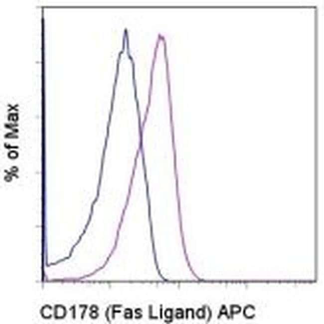 CD178 (Fas Ligand) Armenian Hamster anti-Mouse, APC, Clone: MFL3, eBioscience