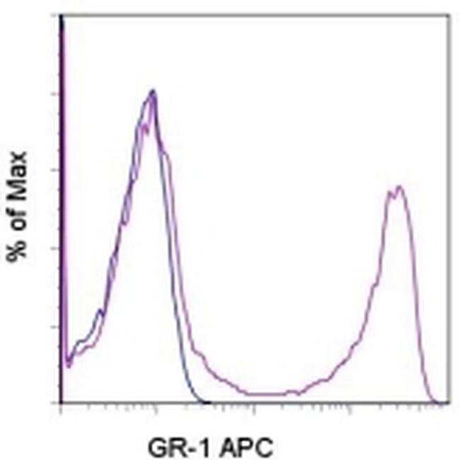 Ly-6G/Ly-6C Rat anti-Mouse, APC, Clone: RB6-8C5, eBioscience ::