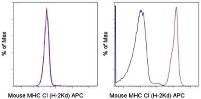 MHC Class I (H-2Kd) Mouse anti-Mouse, APC, Clone: SF1-1.1.1, eBioscience™ 25 μg; APC MHC Class I (H-2Kd) Mouse anti-Mouse, APC, Clone: SF1-1.1.1, eBioscience™