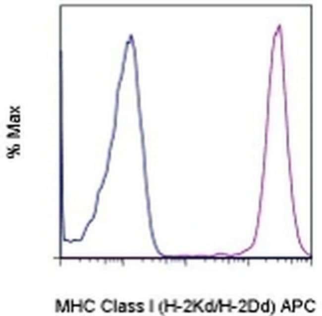 MHC Class I (H-2Kd/H-2Dd) Mouse anti-Mouse, APC, Clone: 34-1-2S, eBioscience™ 25 μg; APC MHC Class I (H-2Kd/H-2Dd) Mouse anti-Mouse, APC, Clone: 34-1-2S, eBioscience™