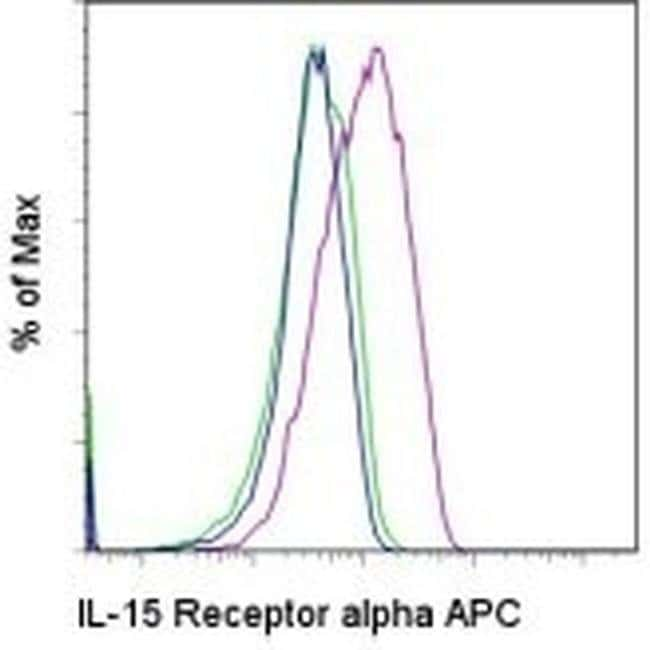 CD215 (IL-15Ra) Rat anti-Mouse, APC, Clone: DNT15Ra, eBioscience ::