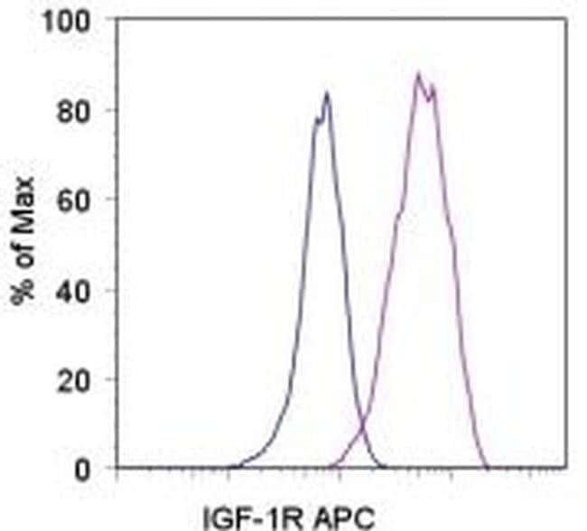 CD221 (IGF1R) Mouse anti-Human, APC, Clone: 1H7, eBioscience ::