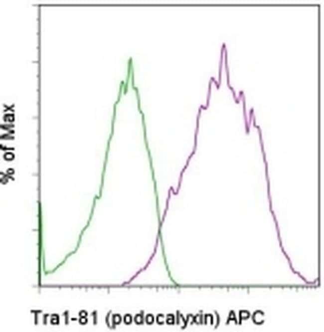 TRA-1-81 (Podocalyxin) Mouse anti-Human, APC, Clone: TRA-1-81, eBioscience™ 100 Tests; APC TRA-1-81 (Podocalyxin) Mouse anti-Human, APC, Clone: TRA-1-81, eBioscience™