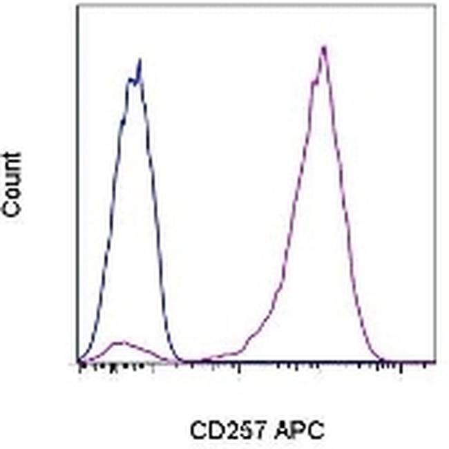 CD257 (BAFF, BLyS) Mouse anti-Human, APC, Clone: 1D6, eBioscience ::