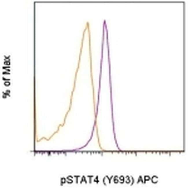 Phospho-STAT4 (Tyr693) Mouse anti-Human, Mouse, APC, Clone: 4LURPIE, eBioscience™ 25 Tests; APC Phospho-STAT4 (Tyr693) Mouse anti-Human, Mouse, APC, Clone: 4LURPIE, eBioscience™