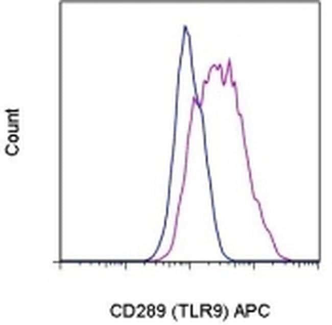 CD289 (TLR9) Rat anti-Human, APC, Clone: eB72-1665, eBioscience™ 25 μg; APC CD289 (TLR9) Rat anti-Human, APC, Clone: eB72-1665, eBioscience™