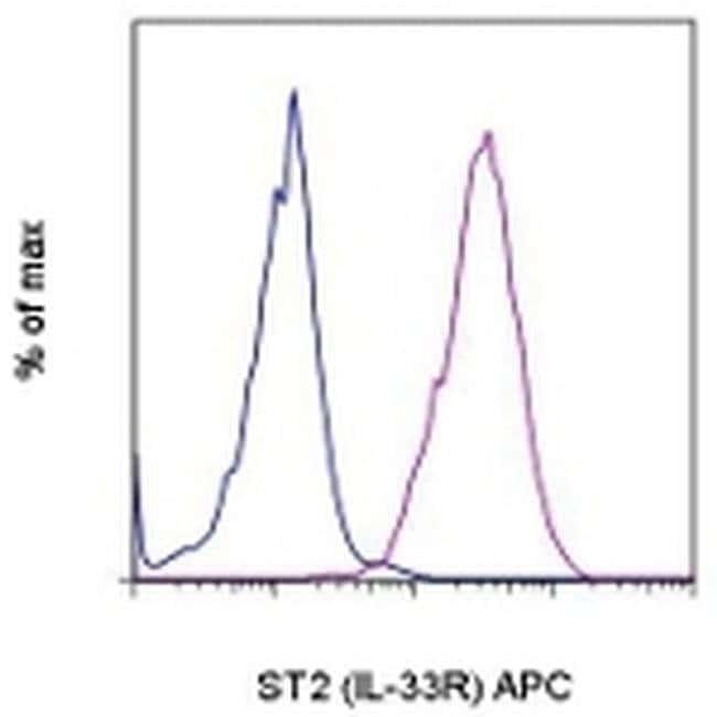 IL-33R (ST2) Rat anti-Mouse, APC, Clone: RMST2-2, eBioscience™ 100 μg; APC IL-33R (ST2) Rat anti-Mouse, APC, Clone: RMST2-2, eBioscience™