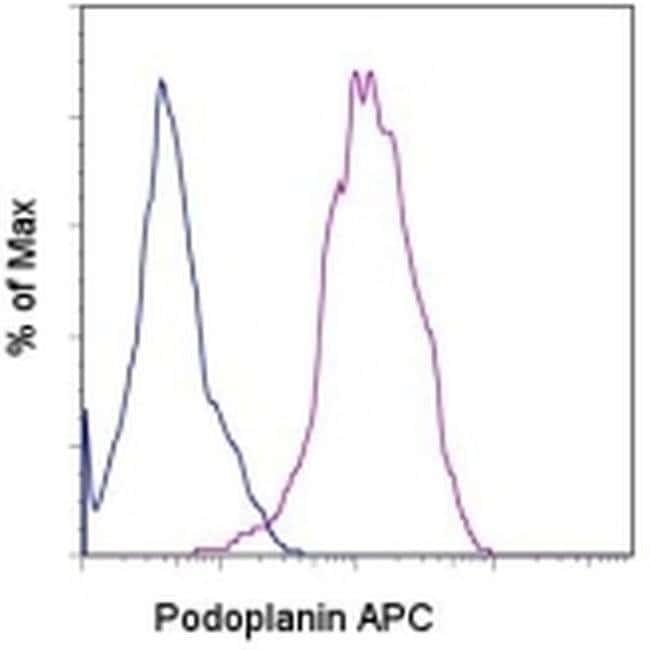 Podoplanin Rat anti-Human, APC, Clone: NZ-1.3, eBioscience™ 25 Tests; APC Podoplanin Rat anti-Human, APC, Clone: NZ-1.3, eBioscience™