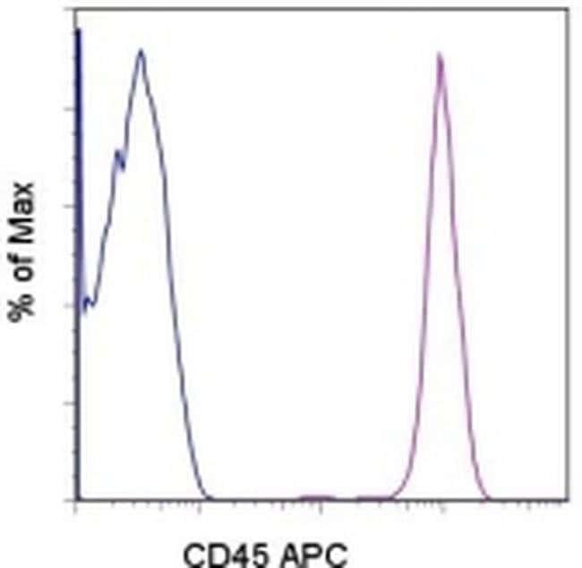 CD45 Mouse anti-Human, APC, Clone: 2D1, eBioscience™ 100 Tests; APC CD45 Mouse anti-Human, APC, Clone: 2D1, eBioscience™