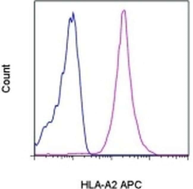 HLA-A2 Mouse anti-Human, APC, Clone: BB7.2, eBioscience™ 100 Tests; APC HLA-A2 Mouse anti-Human, APC, Clone: BB7.2, eBioscience™