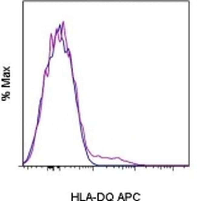 HLA-DQ Mouse anti-Human, APC, Clone: SK10, eBioscience™ 25 Tests; APC HLA-DQ Mouse anti-Human, APC, Clone: SK10, eBioscience™