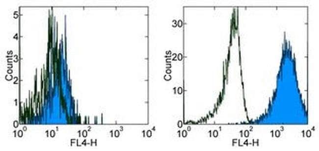 CD284 (TLR4) Mouse anti-Human, APC, Clone: HTA125, eBioscience ::