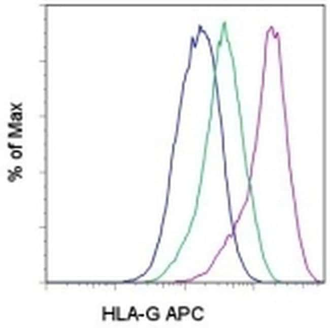 HLA-G Mouse anti-Human, APC, Clone: 87G, eBioscience™ 100 Tests; APC HLA-G Mouse anti-Human, APC, Clone: 87G, eBioscience™