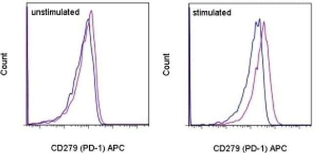 CD279 (PD-1) Mouse anti-Human, APC, Clone: MIH4, eBioscience  100 Tests;