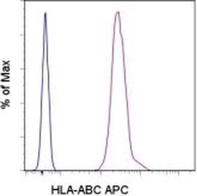 HLA-ABC Mouse anti-Human, APC, Clone: W6/32, eBioscience™ 25 Tests; APC HLA-ABC Mouse anti-Human, APC, Clone: W6/32, eBioscience™