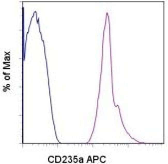 CD235a (Glycophorin A) Mouse anti-Human, APC, Clone: HIR2 (GA-R2), eBioscience