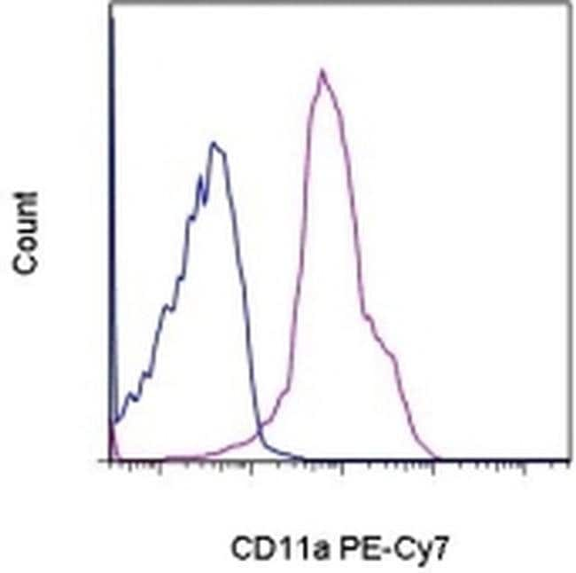 CD11a (LFA-1alpha) Rat anti-Mouse, PE-Cyanine7, Clone: M17/4, eBioscience™ 25 μg; PE-Cyanine7 CD11a (LFA-1alpha) Rat anti-Mouse, PE-Cyanine7, Clone: M17/4, eBioscience™