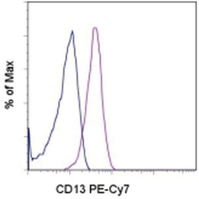 CD13 Mouse anti-Human, PE-Cyanine7, Clone: WM-15 (WM15), eBioscience ::