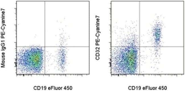 CD32 Mouse anti-Human, PE-Cyanine7, Clone: 6C4 (CD32), eBioscience ::