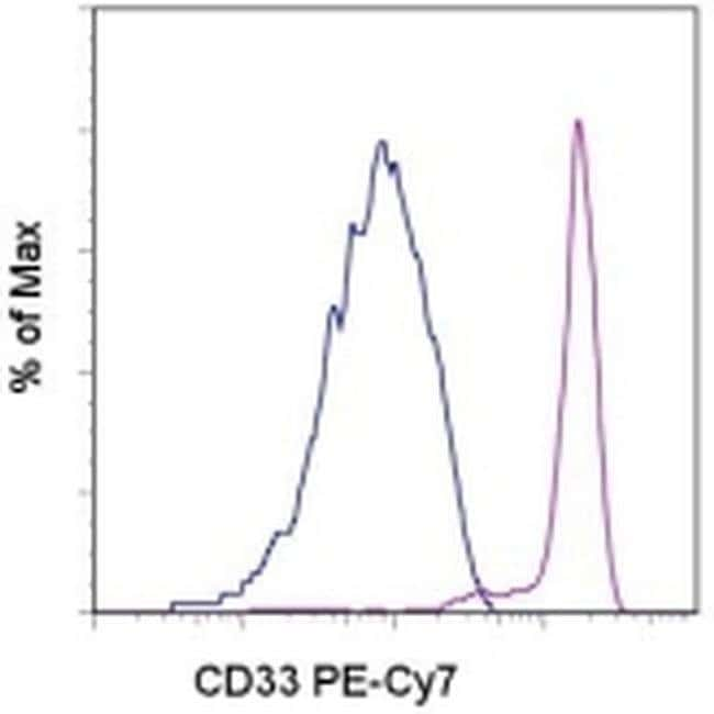 CD33 Mouse anti-Human, PE-Cyanine7, Clone: WM-53 (WM53), eBioscience™ 25 Tests; PE-Cyanine7 CD33 Mouse anti-Human, PE-Cyanine7, Clone: WM-53 (WM53), eBioscience™