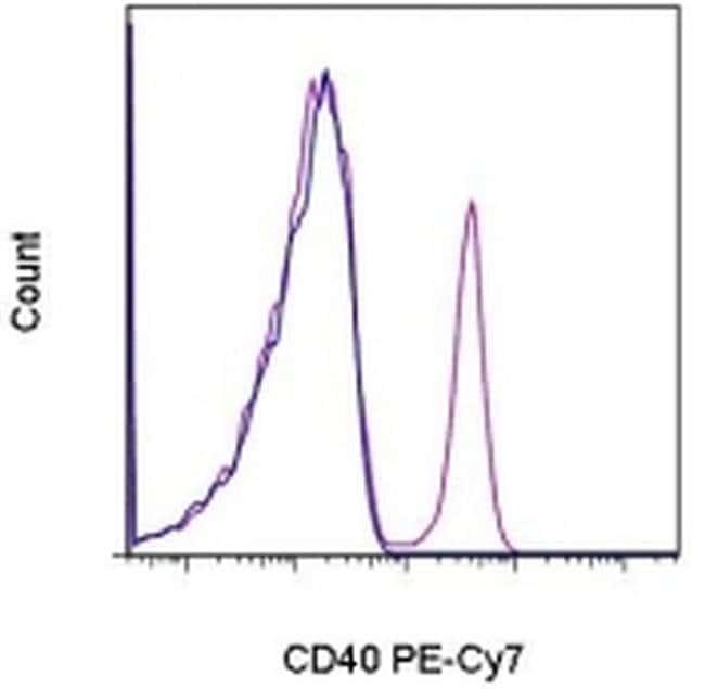 CD40, PE-Cyanine7, clone: 5C3, eBioscience™ 25 Tests; PE-Cyanine7 Primary Antibodies CD36 to CD40