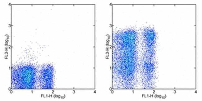 CD62L (L-Selectin) Rat anti-Mouse, PE-Cyanine7, Clone: MEL-14, eBioscience™ 100 μg; PE-Cyanine7 CD62L (L-Selectin) Rat anti-Mouse, PE-Cyanine7, Clone: MEL-14, eBioscience™