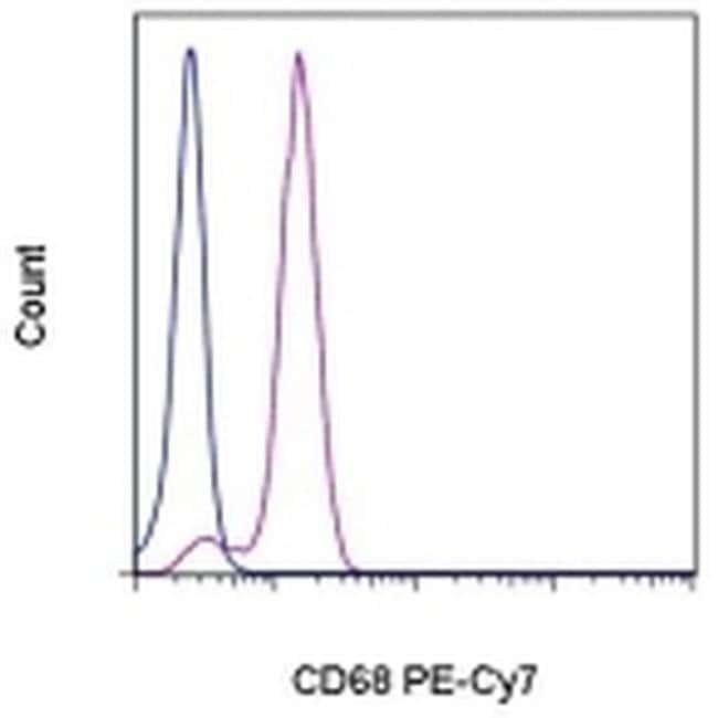 CD68 Mouse anti-Human, PE-Cyanine7, Clone: eBioY1/82A (Y1/82A), eBioscience™ 100 Tests; PE-Cyanine7 CD68 Mouse anti-Human, PE-Cyanine7, Clone: eBioY1/82A (Y1/82A), eBioscience™