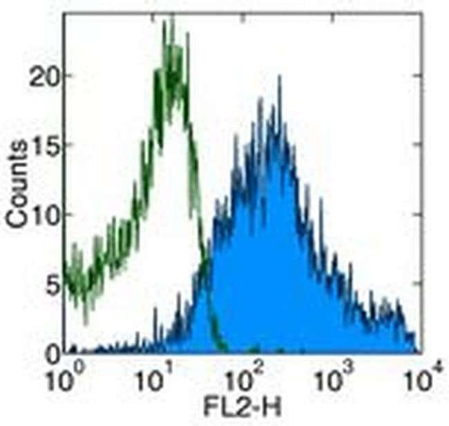 CD69 Armenian Hamster anti-Mouse, PE-Cyanine7, Clone: H1.2F3, eBioscience