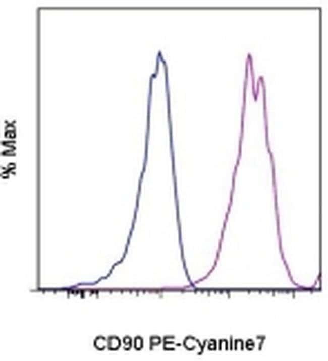 CD90 (Thy-1) Mouse anti-Human, PE-Cyanine7, Clone: eBio5E10 (5E10), eBioscience™ 25 Tests; PE-Cyanine7 CD90 (Thy-1) Mouse anti-Human, PE-Cyanine7, Clone: eBio5E10 (5E10), eBioscience™