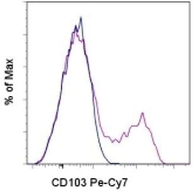 CD103 (Integrin alpha E) Mouse anti-Human, PE-Cyanine7, Clone: B-Ly7, eBioscience™ 100 Tests; PE-Cyanine7 CD103 (Integrin alpha E) Mouse anti-Human, PE-Cyanine7, Clone: B-Ly7, eBioscience™