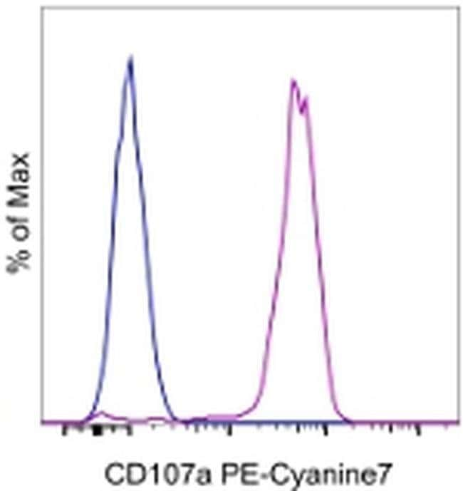 CD107a (LAMP-1) Mouse anti-Human, PE-Cyanine7, Clone: eBioH4A3, eBioscience™: Primary Antibodies - Alphabetical Primary Antibodies