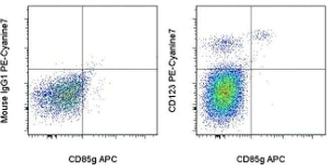 CD123 Mouse anti-Human, PE-Cyanine7, Clone: 6H6, eBioscience ::