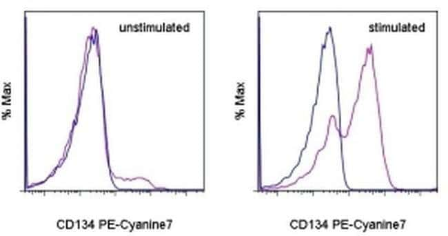 CD134 (OX40) Rat anti-Mouse, PE-Cyanine7, Clone: OX-86, eBioscience ::