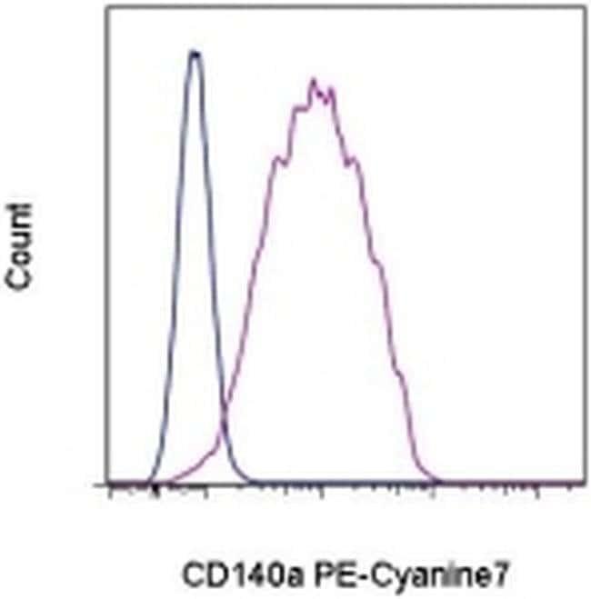 CD140a (PDGFRA) Rat anti-Mouse, PE-Cyanine7, Clone: APA5, eBioscience ::