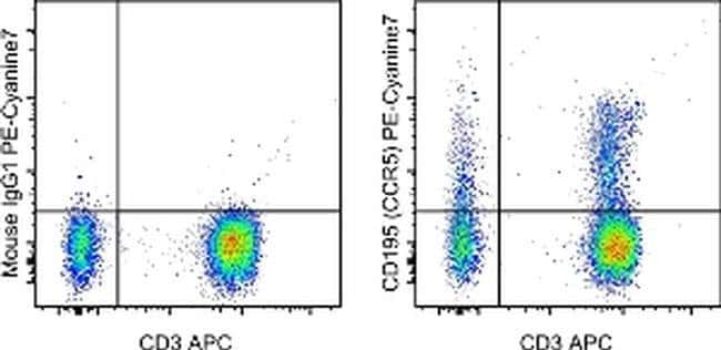 CD195 (CCR5) Mouse anti-Human, PE-Cyanine7, Clone: NP-6G4, eBioscience™ 100 Tests; PE-Cyanine7 CD195 (CCR5) Mouse anti-Human, PE-Cyanine7, Clone: NP-6G4, eBioscience™