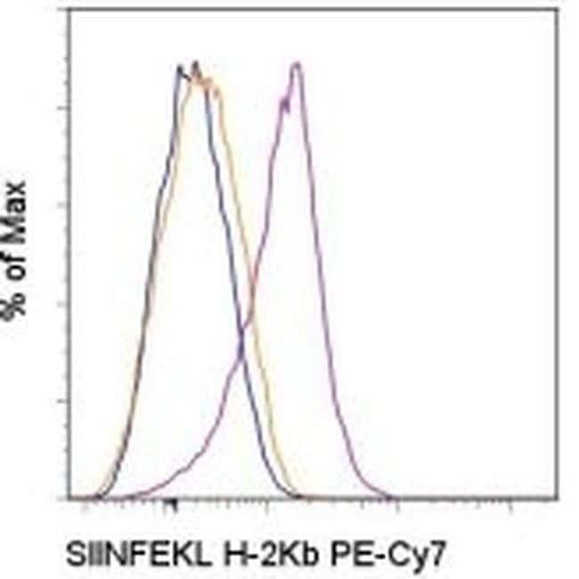 OVA257-264 (SIINFEKL) peptide bound to H-2Kb Mouse anti-Mouse, PE-Cyanine7,