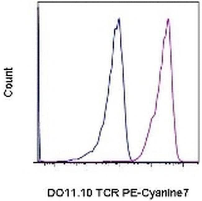 TCR DO11.10, PE-Cyanine7, clone: KJ1-26 (KJ126, KJI-26, KJI26), eBioscience™ 100μg; PE-Cyanine7 Primary Antibodies D