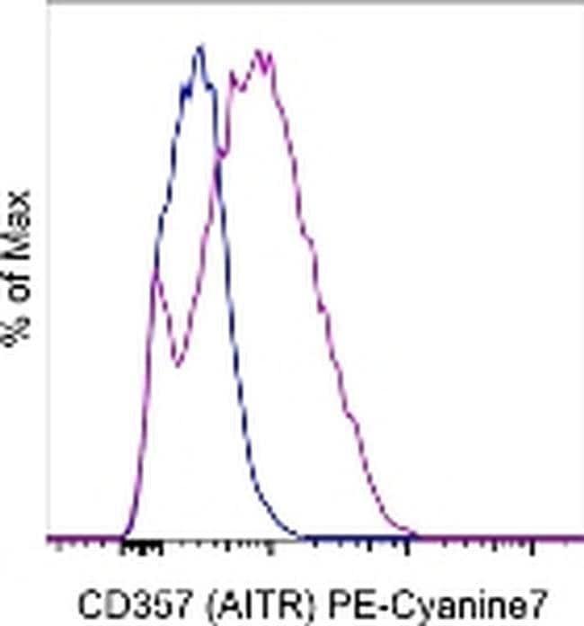 CD357 (AITR/GITR) Mouse anti-Human, PE-Cyanine7, Clone: eBioAITR, eBioscience