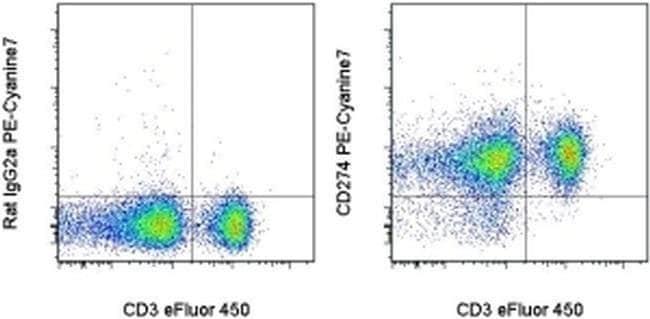CD274 (PD-L1, B7-H1) Rat anti-Mouse, PE-Cyanine7, Clone: MIH5, eBioscience™ 25 μg; PE-Cyanine7 CD274 (PD-L1, B7-H1) Rat anti-Mouse, PE-Cyanine7, Clone: MIH5, eBioscience™
