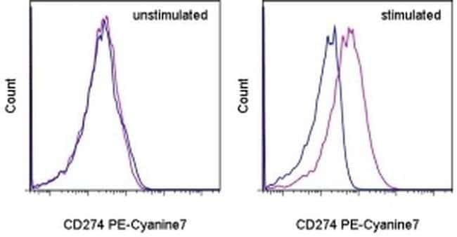 CD274 (PD-L1, B7-H1) Mouse anti-Human, PE-Cyanine7, Clone: MIH1, eBioscience