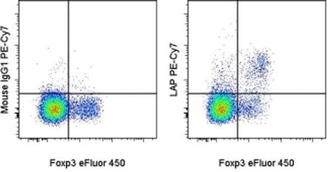 LAP (Latency Associated peptide) Mouse anti-Human, PE-Cyanine7, Clone: FNLAP, eBioscience™ 100 Tests; PE-Cyanine7 LAP (Latency Associated peptide) Mouse anti-Human, PE-Cyanine7, Clone: FNLAP, eBioscience™