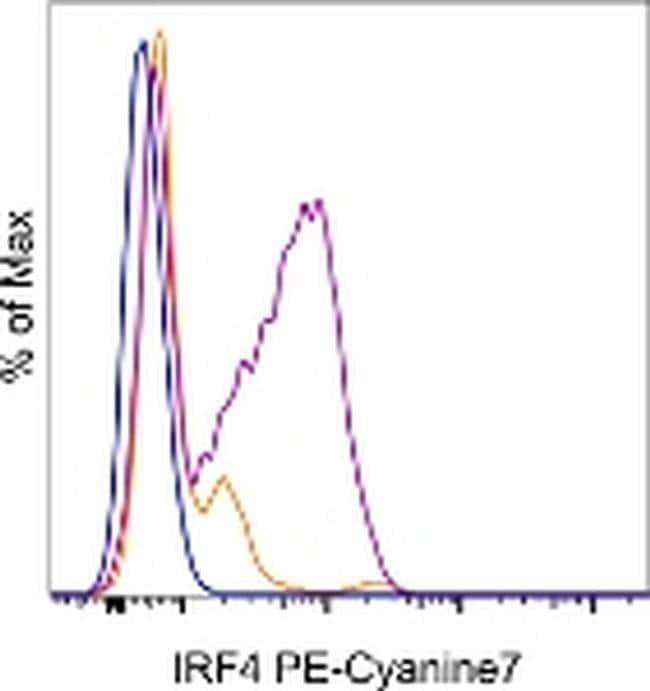 IRF4 Rat anti-Human, Mouse, PE-Cyanine7, Clone: 3E4, eBioscience ::
