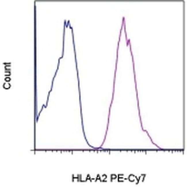 HLA-A2 Mouse anti-Human, PE-Cyanine7, Clone: BB7.2, eBioscience™ 100 Tests; PE-Cyanine7 HLA-A2 Mouse anti-Human, PE-Cyanine7, Clone: BB7.2, eBioscience™