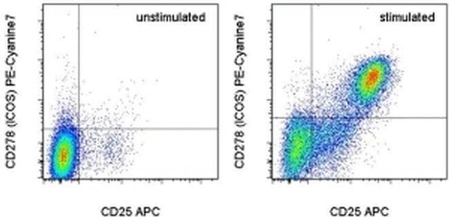 CD278 (ICOS) Rat anti-Mouse, PE-Cyanine7, Clone: 7E.17G9, eBioscience™ 100 μg; PE-Cyanine7 CD278 (ICOS) Rat anti-Mouse, PE-Cyanine7, Clone: 7E.17G9, eBioscience™
