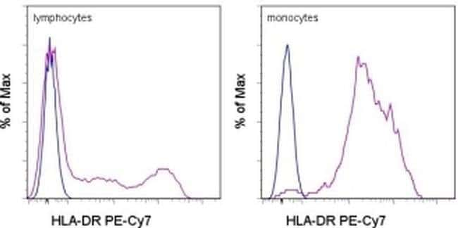 HLA-DR Mouse anti-Canine, Cynomolgus Monkey, Human, Non-human primate, Rhesus Monkey, PE-Cyanine7, Clone: L243, eBioscience™ 25 Tests; PE-Cyanine7 HLA-DR Mouse anti-Canine, Cynomolgus Monkey, Human, Non-human primate, Rhesus Monkey, PE-Cyanine7, Clone: L243, eBioscience™