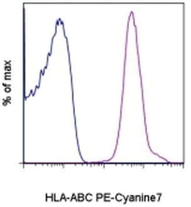 HLA-ABC Mouse anti-Human, PE-Cyanine7, Clone: W6/32, eBioscience ::
