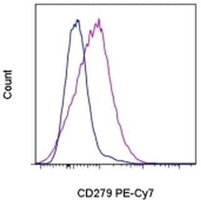 CD279 (PD-1) Armenian Hamster anti-Mouse, PE-Cyanine7, Clone: J43, eBioscience™ 25 μg; PE-Cyanine7 CD279 (PD-1) Armenian Hamster anti-Mouse, PE-Cyanine7, Clone: J43, eBioscience™