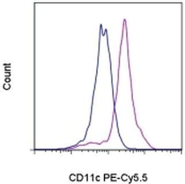 CD11c Mouse anti-Human, PE-Cyanine5.5, Clone: 3.9, eBioscience™: Primary Antibodies - Alphabetical Primary Antibodies