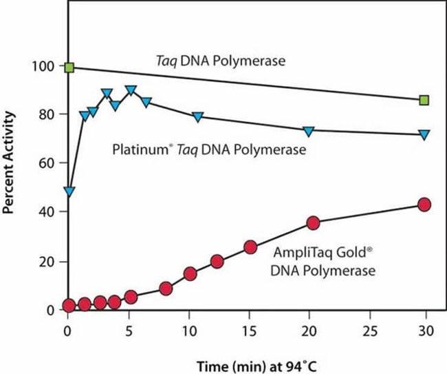 Platinum™, SYBR™Platinum™ SYBR™ Green qPCR SuperMix-UDG: qPCR Master Mixes PCR Reagents and Kits