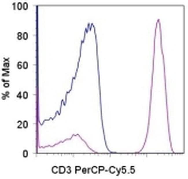 CD3 Mouse anti-Chimpanzee, Human, PerCP-Cyanine5.5, Clone: SK7, eBioscience™ 100 Tests; PerCP-Cyanine5.5 CD3 Mouse anti-Chimpanzee, Human, PerCP-Cyanine5.5, Clone: SK7, eBioscience™